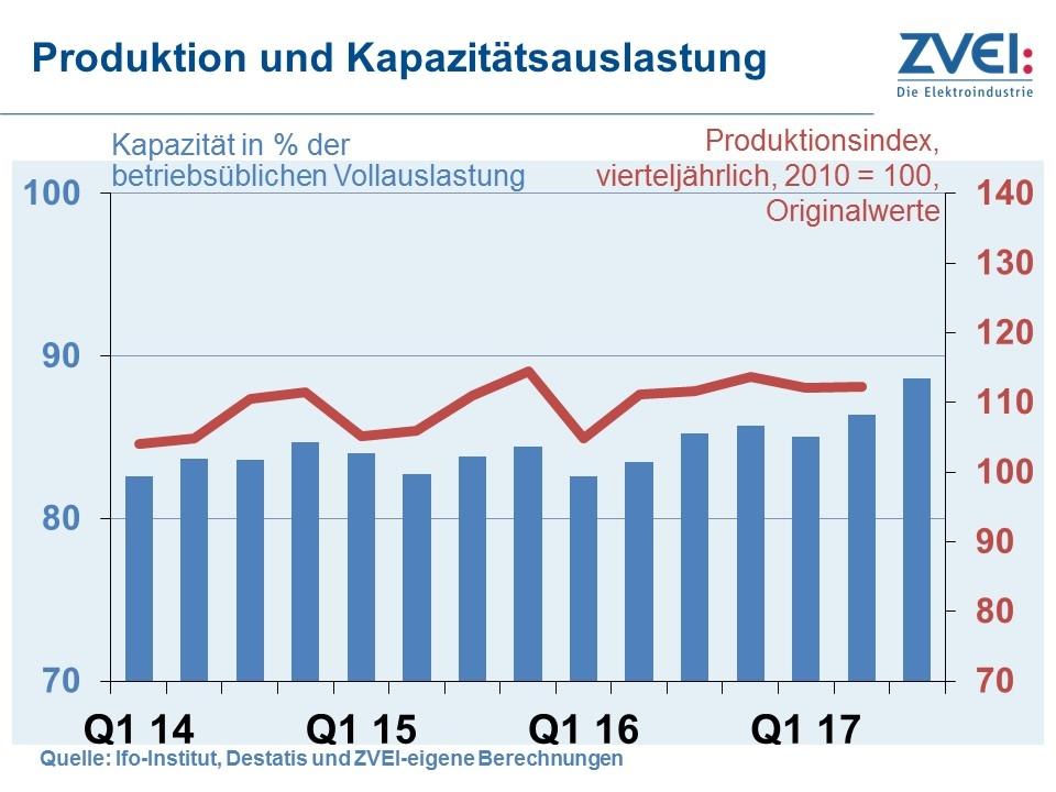 Elektroindustrie im ersten Halbjahr 2017: Anstieg bei ...