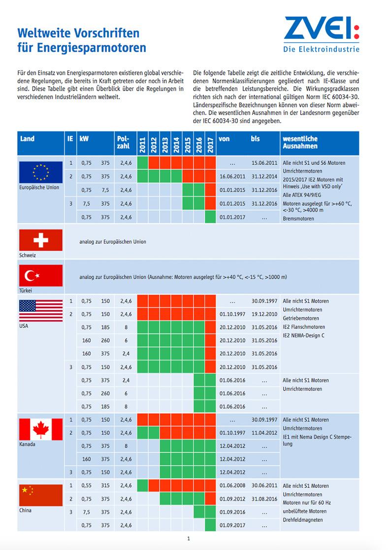 Weltweite Vorschriften für Energiesparmotoren - zvei.org