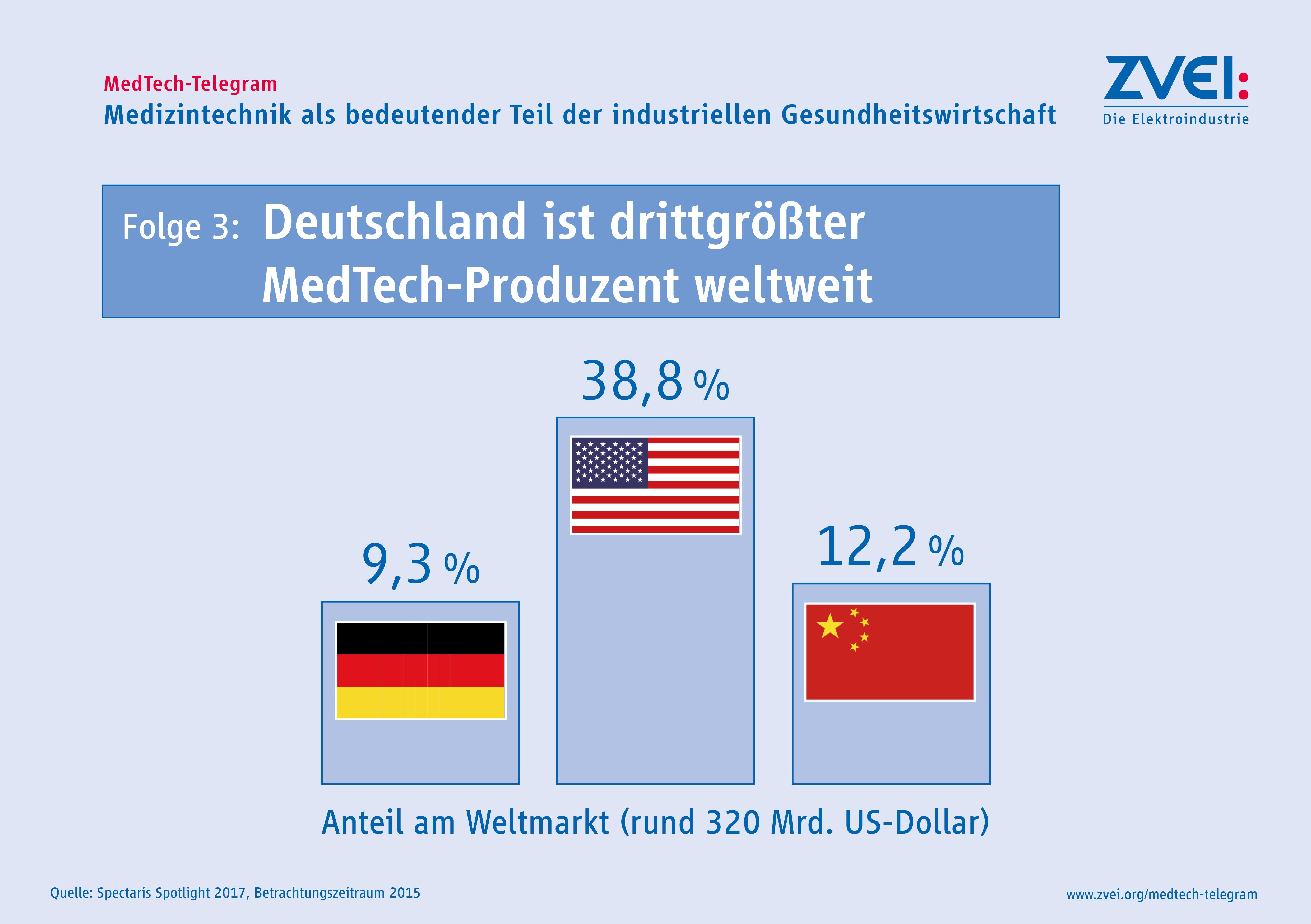... MedTech-Telegram - Folge 3: Weltmarkt (JPG, 2,3 MB) ...
