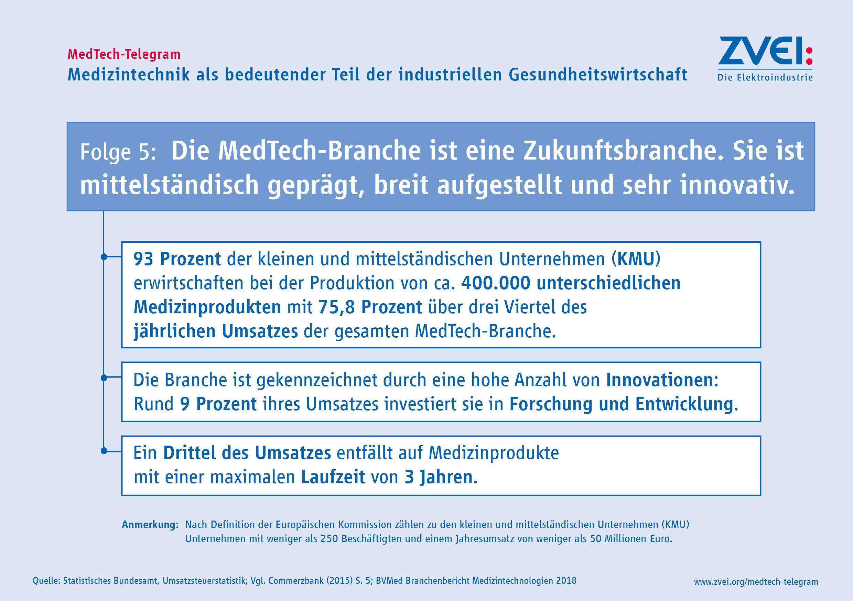 ... MedTech-Telegram - Folge 5: Mittelstand (JPG, 1,5 MB) ...