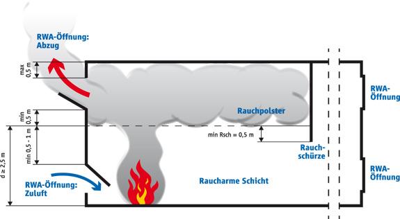Wie funktioniert Rauch- und Wärmeabzug? - zvei.org on